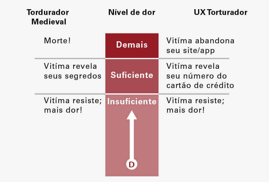 UX Torturador